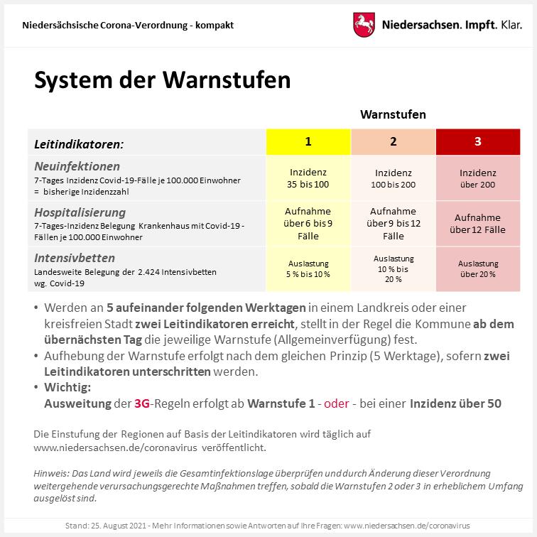 System der Warnstufen